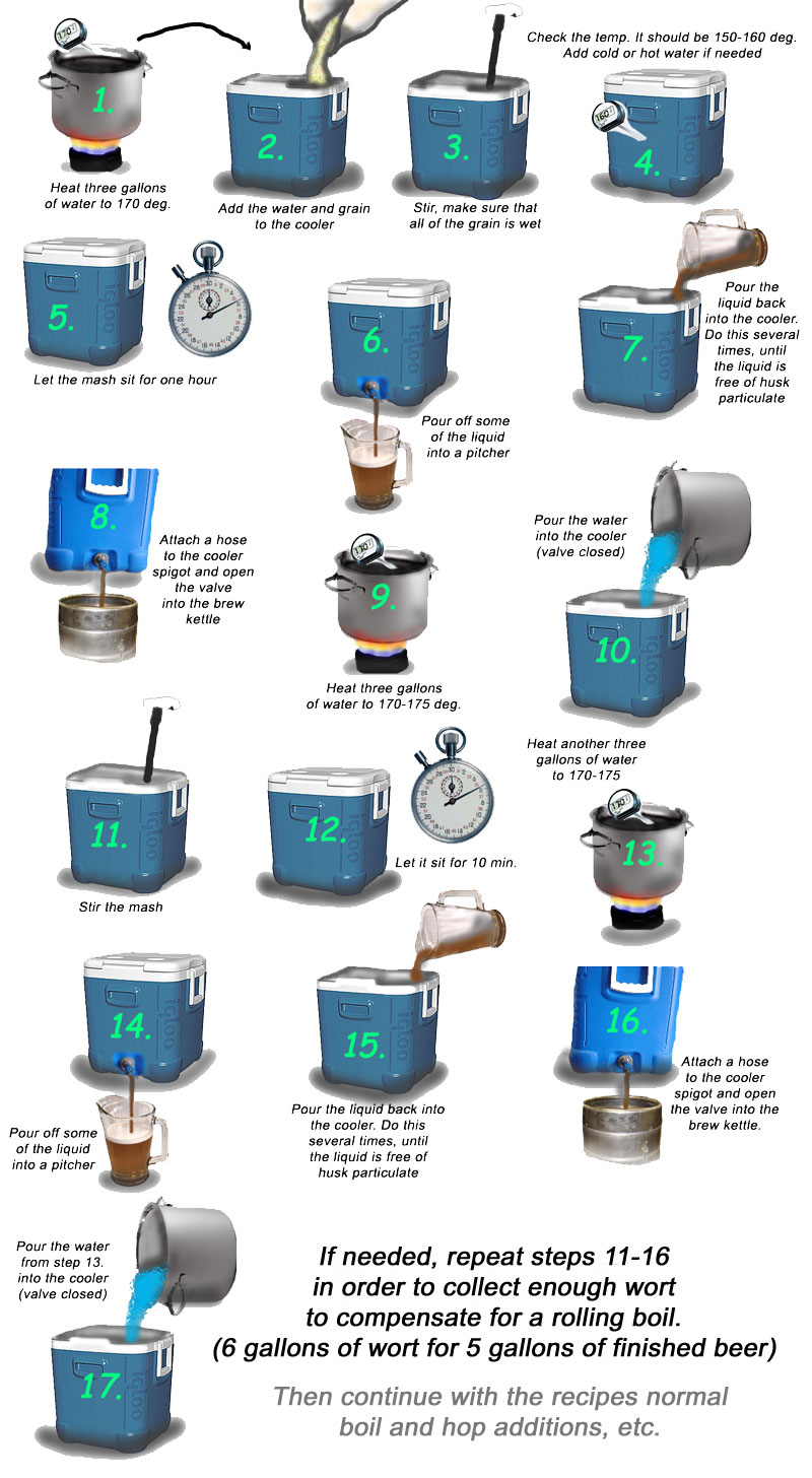 home beer brewing process diagram beer brewing equipment